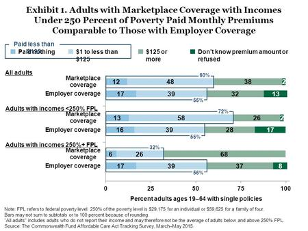 Exhibit 1. Adults with Marketplace Coverage with Incomes Under 250 Percent of Poverty Paid Monthly Premiums Comparable to Those with Employer Coverage.