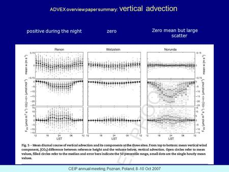 CEIP annual meeting, Poznan, Poland, 8 -10 Oct 2007 ADVEX overview paper summary: vertical advection positive during the nightzero Zero mean but large.