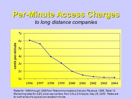 Per-Minute Access Charges Per-Minute Access Charges to long distance companies Rates for 1996 through 1998 from Telecommunications Industry Revenue: 1998,