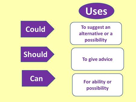 Could Should Can To suggest an alternative or a possibility To give advice For ability or possibility Uses.