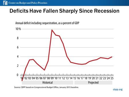 Center on Budget and Policy Priorities cbpp.org Deficits Have Fallen Sharply Since Recession.