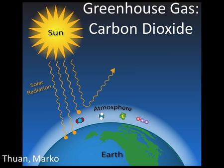 Greenhouse Gas: Carbon Dioxide Thuan, Marko. Carbon Dioxide (CO 2 ) Colorless & odorless gas Ice Age (400 kyBCE) - 185 ppm Preindustrial (1700s) - 278.