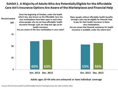 Exhibit 1. A Majority of Adults Who Are Potentially Eligible for the Affordable Care Act's Insurance Options Are Aware of the Marketplaces and Financial.