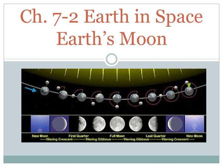 Ch. 7-2 Earth in Space Earth's Moon. Moon's features 1. Dark areas of the moon's surface are called maria. Galileo named them maria because they reminded.