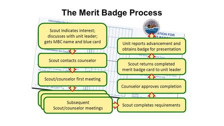 Subsequent Scout/counselor meeting The Merit Badge Process Subsequent Scout/counselor meeting Unit reports advancement and obtains badge for presentation.