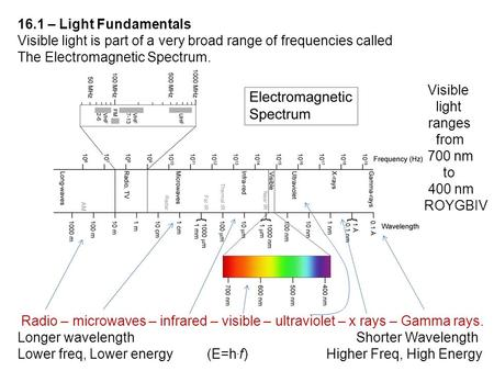 16.1 – Light Fundamentals Visible light is part of a very broad range of frequencies called The Electromagnetic Spectrum. Visible light ranges from 700.