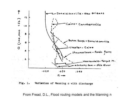 From Fread, D.L., Flood routing models and the Manning n.