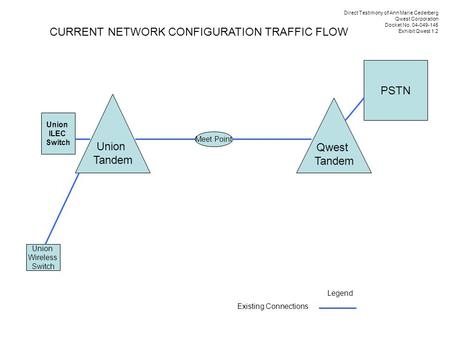 Union Tandem Qwest Tandem Union Wireless Switch Legend Existing Connections Union ILEC Switch Meet Point PSTN CURRENT NETWORK CONFIGURATION TRAFFIC FLOW.