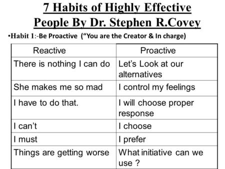 "7 Habits of Highly Effective People By Dr. Stephen R.Covey Habit 1 :-Be Proactive (""You are the Creator & In charge) Reactive Proactive There is nothing."