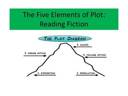 The Five Elements of Plot: Reading Fiction. Why Bother Knowing the Five Elements of Plot? Understanding and using plot structure is essential! Writers,