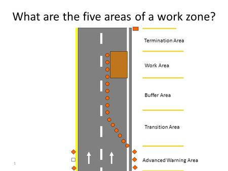 1 What are the five areas of a work zone? Advanced Warning Area Transition Area Buffer Area Work Area Termination Area.