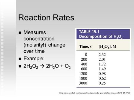 Reaction Rates Measures concentration (molarity!) change over time Measures concentration (molarity!) change over time Example: Example: 2H 2 O 2  2H.