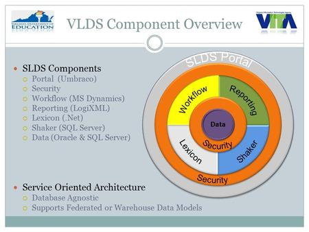 VLDS Component Overview SLDS Components  Portal (Umbraco)  Security  Workflow (MS Dynamics)  Reporting (LogiXML)  Lexicon (.Net)  Shaker (SQL Server)