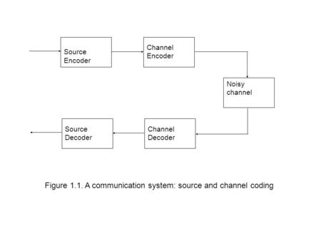 Source Encoder Channel Encoder Noisy channel Source Decoder Channel Decoder Figure 1.1. A communication system: source and channel coding.