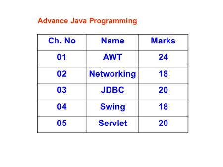 Ch. NoNameMarks 01AWT24 02Networking18 03JDBC20 04Swing18 05Servlet20 Advance Java Programming.