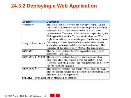  2003 Prentice Hall, Inc. All rights reserved. 24.3.2 Deploying a Web Application ( may include.war )