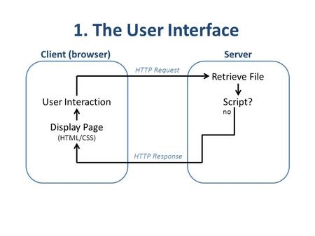 User Interaction Display Page (HTML/CSS) Retrieve File Script? no HTTP Response Client (browser)Server 1. The User Interface HTTP Request.