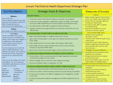 Lincoln Trail District Health Department Strategic Plan Our Foundation Strategic Goals & Objectives Measures of Success Mission: The Lincoln Trail District.