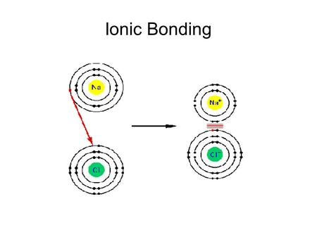 Ionic Bonding. Ionic Compound Composed of positive and negative ions that are attracted to each other  Cation  Anion  Must be the same number of electrons.