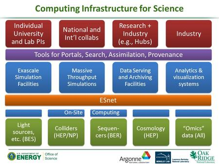 Tools for Portals, Search, Assimilation, Provenance Computing Infrastructure for Science Individual University and Lab PIs National and Int'l collabs Research.