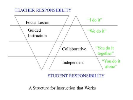 "TEACHER RESPONSIBILITY STUDENT RESPONSIBILITY Focus Lesson Guided Instruction ""I do it"" ""We do it"" ""You do it together"" Collaborative Independent ""You."