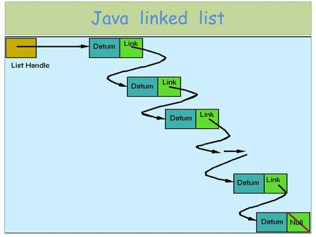 1 Java linked list. Java linked list - definition ▪ Often in programming we are required to systematically store some type of information. A prime example.