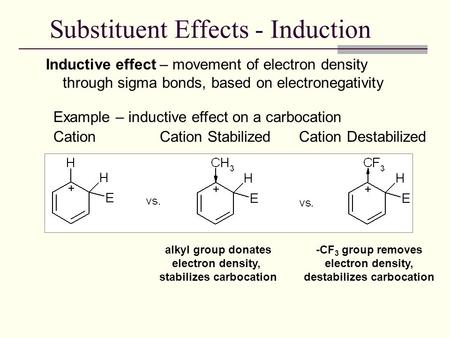 Substituent Effects - Induction Inductive effect – movement of electron density through sigma bonds, based on electronegativity Example – inductive effect.