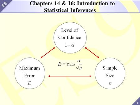 1 ES Chapters 14 & 16: Introduction to Statistical Inferences E n  z  