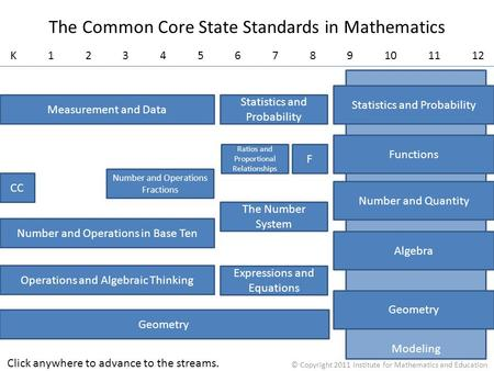 Modeling K 1 2 3 4 5 6 7 8 9 10 11 12 The Common Core State Standards in Mathematics Geometry Measurement and Data The Number System Number and Operations.