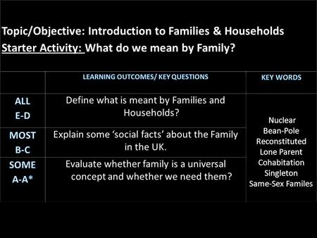 1.Individual Task - Draw a family In Groups - 1.Define what is meant by 'family' 2.What is the purpose of a family? 3.Are families a good thing or bad.