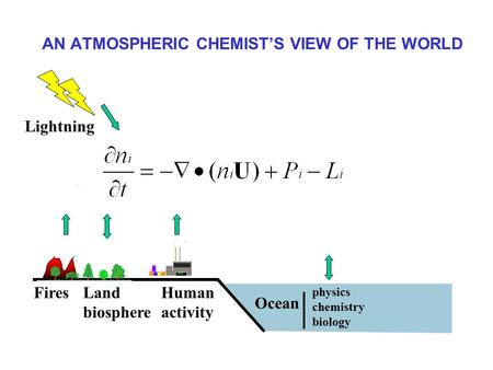 AN ATMOSPHERIC CHEMIST'S VIEW OF THE WORLD FiresLand biosphere Human activity Lightning Ocean physics chemistry biology.
