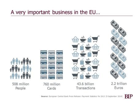 A very important business in the EU… 508 million People 760 million Cards 43.6 billion Transactions 2.2 trillion Euros Source: European Central Bank Press.