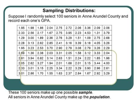 Sampling Distributions: Suppose I randomly select 100 seniors in Anne Arundel County and record each one's GPA. 1.951.981.862.042.752.722.063.362.092.06.