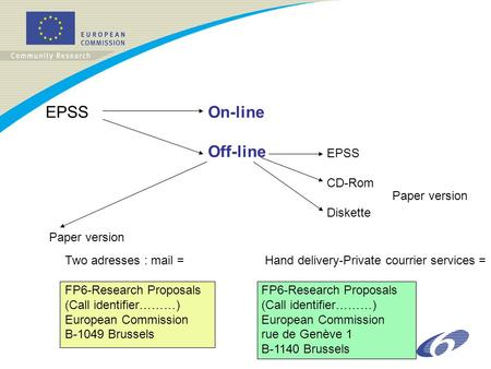 EPSSOn-line Off-line EPSS CD-Rom Diskette Paper version Two adresses : mail = Hand delivery-Private courrier services =FP6-Research Proposals (Call identifier………)