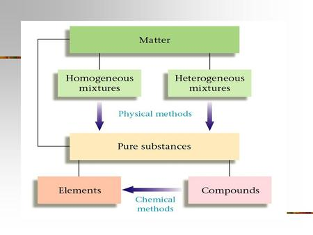 Pure Substances Cannot be broken down into simpler substances and still have the same properties.