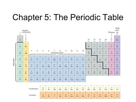 Chapter 5: The Periodic Table. History of the Periodic Table 1871- Dmitri Mendeleev published the first periodic table, based on increasing atomic masses.