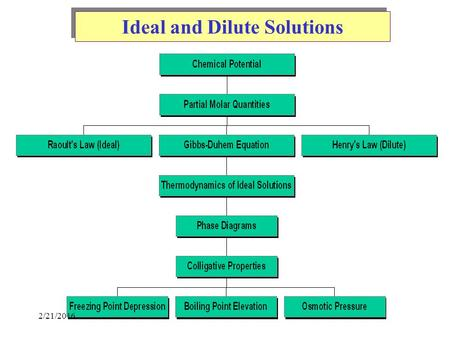 Ideal and Dilute Solutions 2/21/2016. Master Thermodynamics Equations.