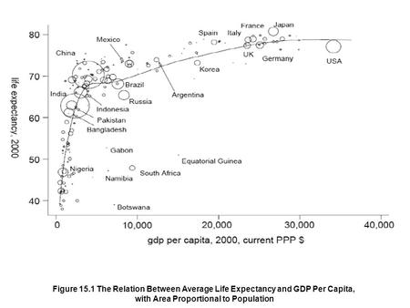 Figure 15.1 The Relation Between Average Life Expectancy and GDP Per Capita, with Area Proportional to Population.