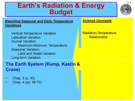 Climate and Global Change Notes 17-1 Earth's Radiation & Energy Budget Resulting Seasonal and Daily Temperature Variations Vertical Temperature Variation.