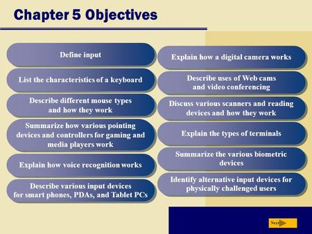 Chapter 5 Objectives Define input List the characteristics of a keyboard Describe different mouse types and how they work Summarize how various pointing.