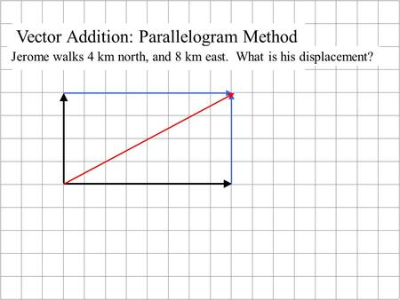 Vector Addition: Parallelogram Method Jerome walks 4 km north, and 8 km east. What is his displacement?