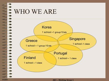 5/9/2001 AEC – Working Group 3 WHO WE ARE Korea 1 school – 1 group/10 sts Singapore 1 school -1 class Portugal 1 school – 1 class Greece 1 school – 1 group.