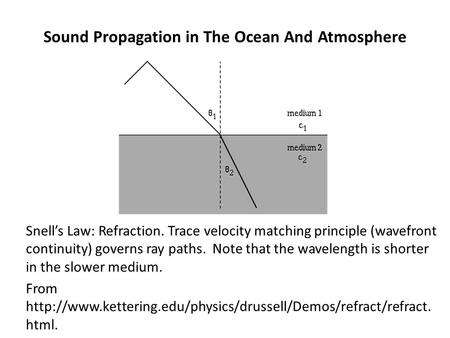 Sound Propagation in The Ocean And Atmosphere Snell's Law: Refraction. Trace velocity matching principle (wavefront continuity) governs ray paths. Note.
