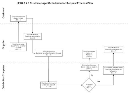 RXQ.8.4.1 Customer-specific Information Request Process Flow Supplier submits a Customer-specific Information Request (8.3.1.4) Distribution Company processes.