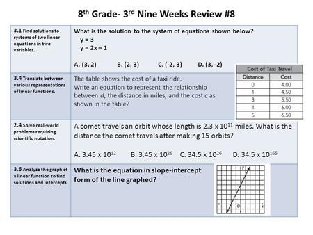 8 th Grade- 3 rd Nine Weeks Review #8 3.1 Find solutions to systems of two linear equations in two variables. What is the solution to the system of equations.