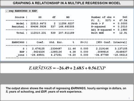 GRAPHING A RELATIONSHIP IN A MULTIPLE REGRESSION MODEL The output above shows the result of regressing EARNINGS, hourly earnings in dollars, on S, years.