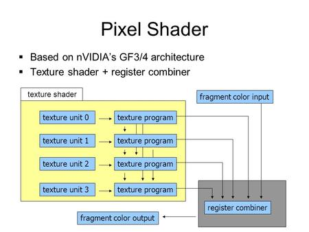 Pixel Shader  Based on nVIDIA's GF3/4 architecture  Texture shader + register combiner texture unit 0texture program texture unit 1texture program texture.