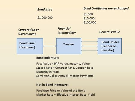 Bond Issuer (Borrower) Trustee Bond Holder (Lender or Investor) General Public Financial Intermediary Corporation or Government Bond Certificates are exchanged.