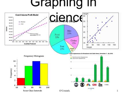 Graphing in Science 2/22/2016O'Connell1. Parts of a Graph 2/22/2016O'Connell2 (y-axis dependent variable) (x-axis independent variable)