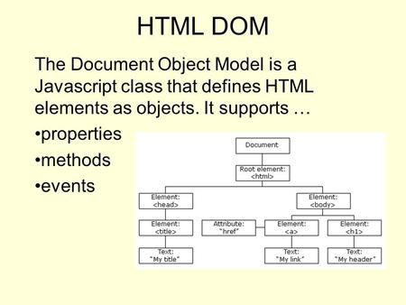 HTML DOM The Document Object Model is a Javascript class that defines HTML elements as objects. It supports … properties methods events.